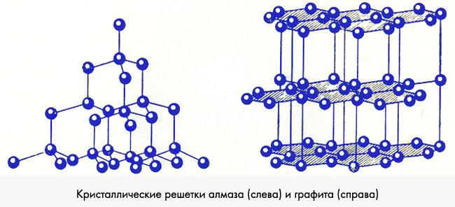 Из чего можно сделать кристаллическую решетку